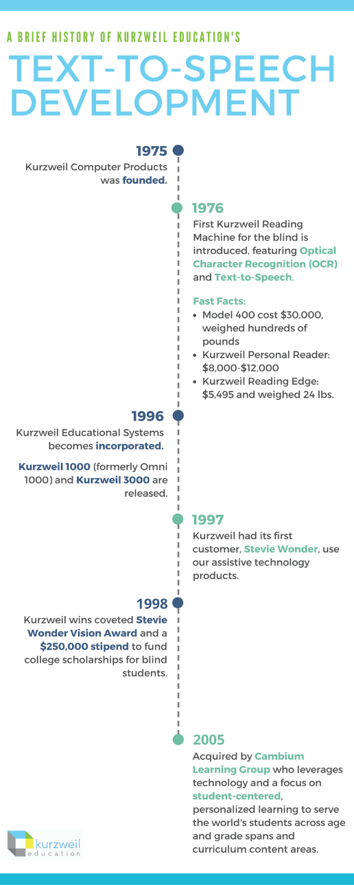 History of Text-to-Speech Technology from Kurzweil Education